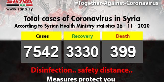 Health Ministry: 83 new Coronavirus cases registered, 59 patients recover, 8 pass away